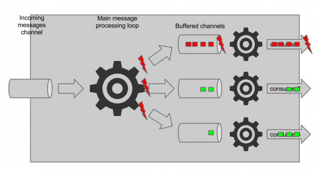 Loggregator message processing (3)